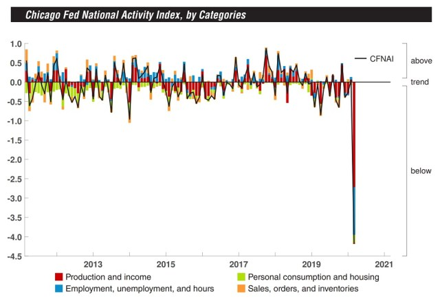 Fed index us is in recession Federal Reserve Index The US Is Already in Recession