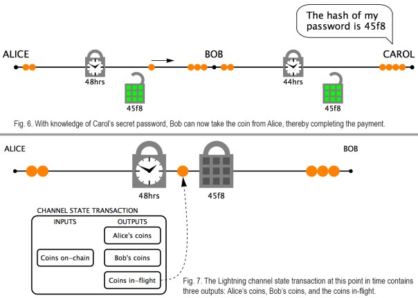 Analysis Shows Lightning Network Suffers From Trust Issues Exacerbated by Rising Fees