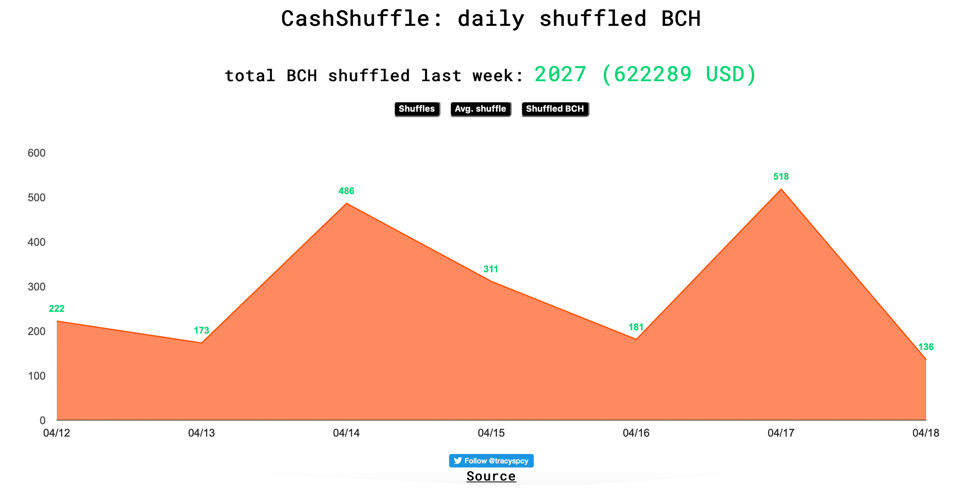 Statistics Show Bitcoin Cash Is a Strong Contender After Crypto Winter
