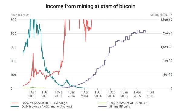 Una fuerte evidencia sugiere que una sola entidad explotó más de 1 millón de Bitcoin