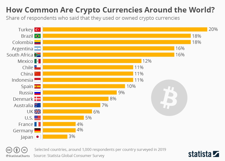 Latin America and Turkey Have the Most Cryptocurrency Users, Poll Shows