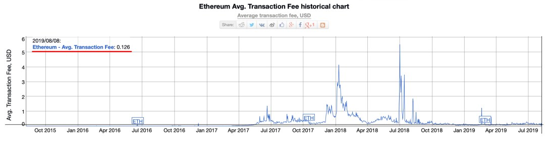 Les jetons construits sur Bitcoin Cash sont moins chers à envoyer que ceux de Rival Networks