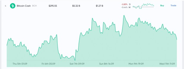 Market Outlook: Uncertainty Builds With Thin Trade Volumes and Bitcoin Futures Launch