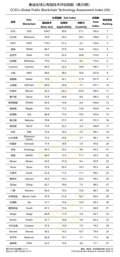 Bitcoin rises in China Research Institute's new cryptocurrency rankings