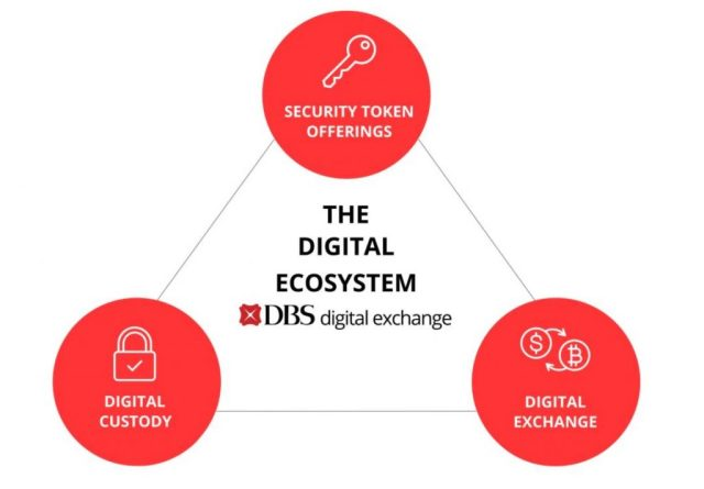 DBS Bank, Southeast Asia's largest bank, launches a full-service Bitcoin exchange