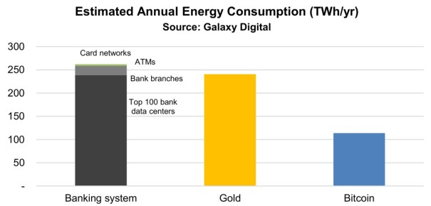Banking System Uses Significantly More Energy Than Bitcoin, Research Shows  – News Bitcoin News