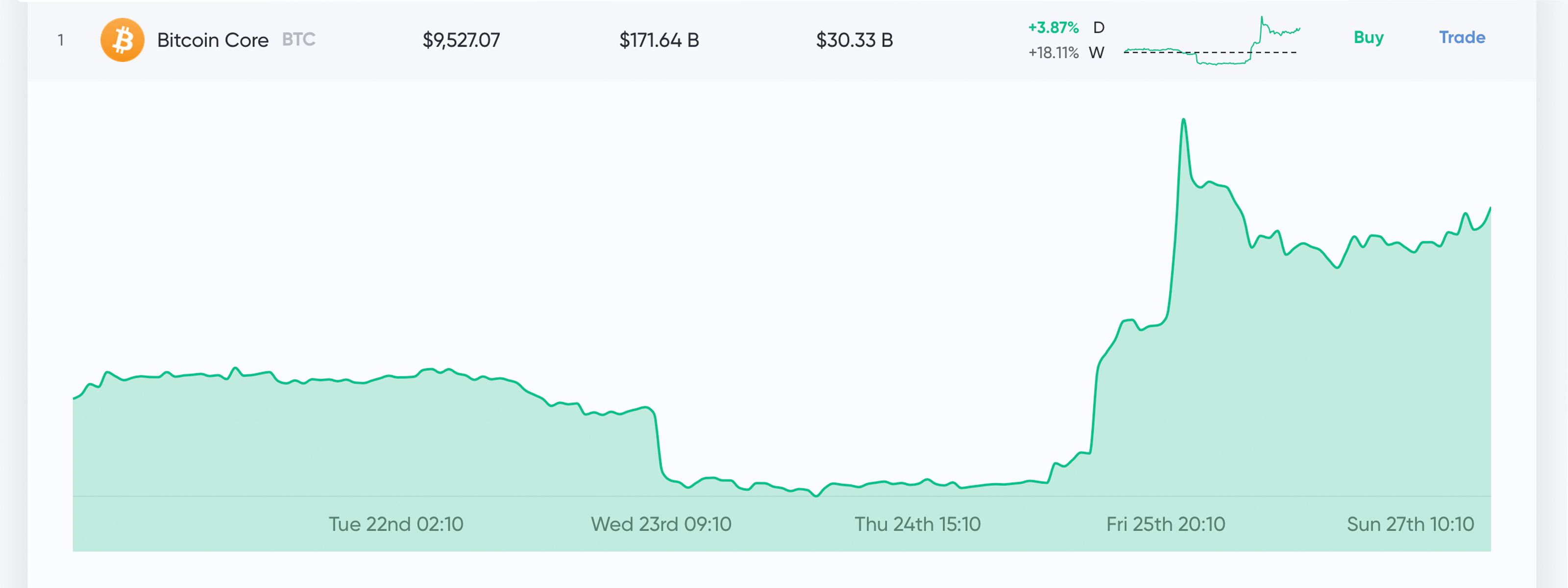 Market Update: Crypto Prices Hold Steady After Massive Bullish Spike