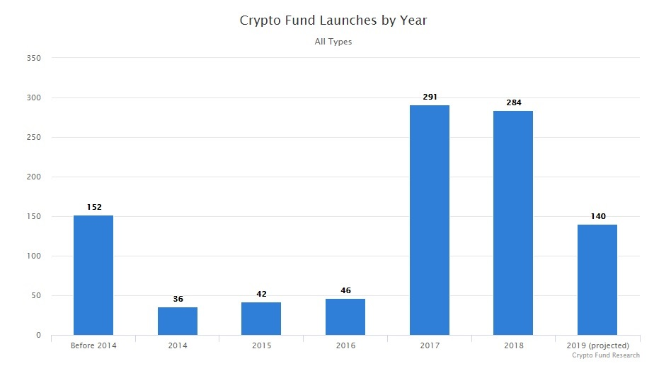 Almost 70 Crypto Funds Close This Year, Twice as Many Launch