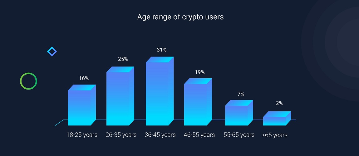 Millennial and Male: 3 Crypto Card Issuers Profile Their Average User