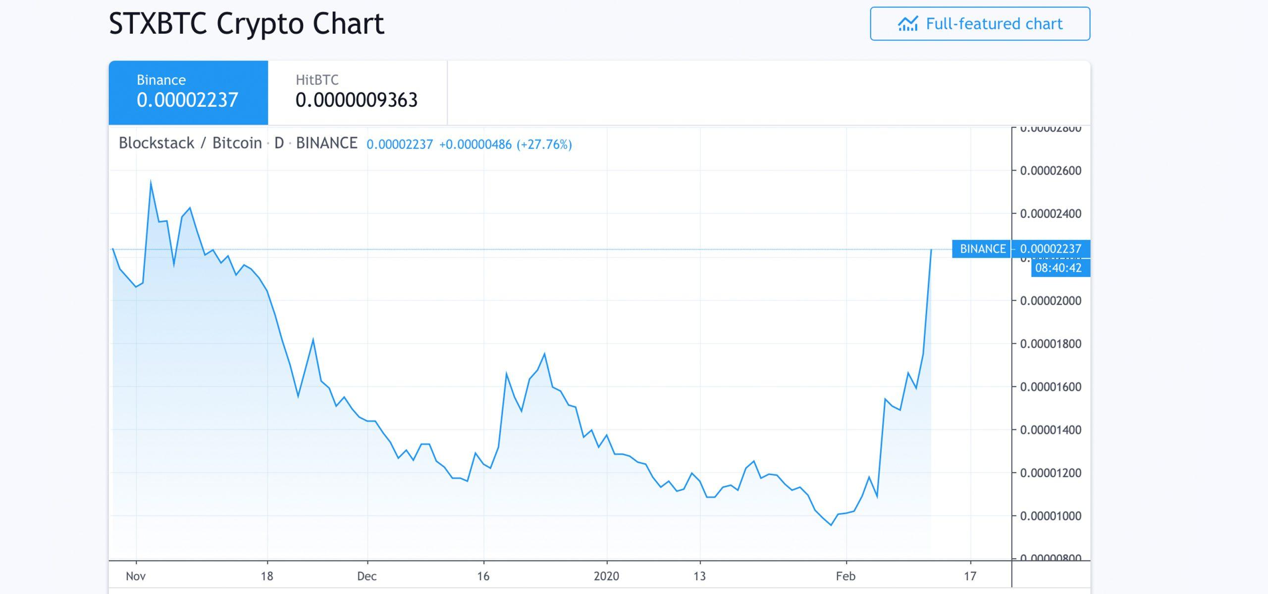 Altcoinシーズン終了–リンク、12か月で700%以上のXTZヒートアップ