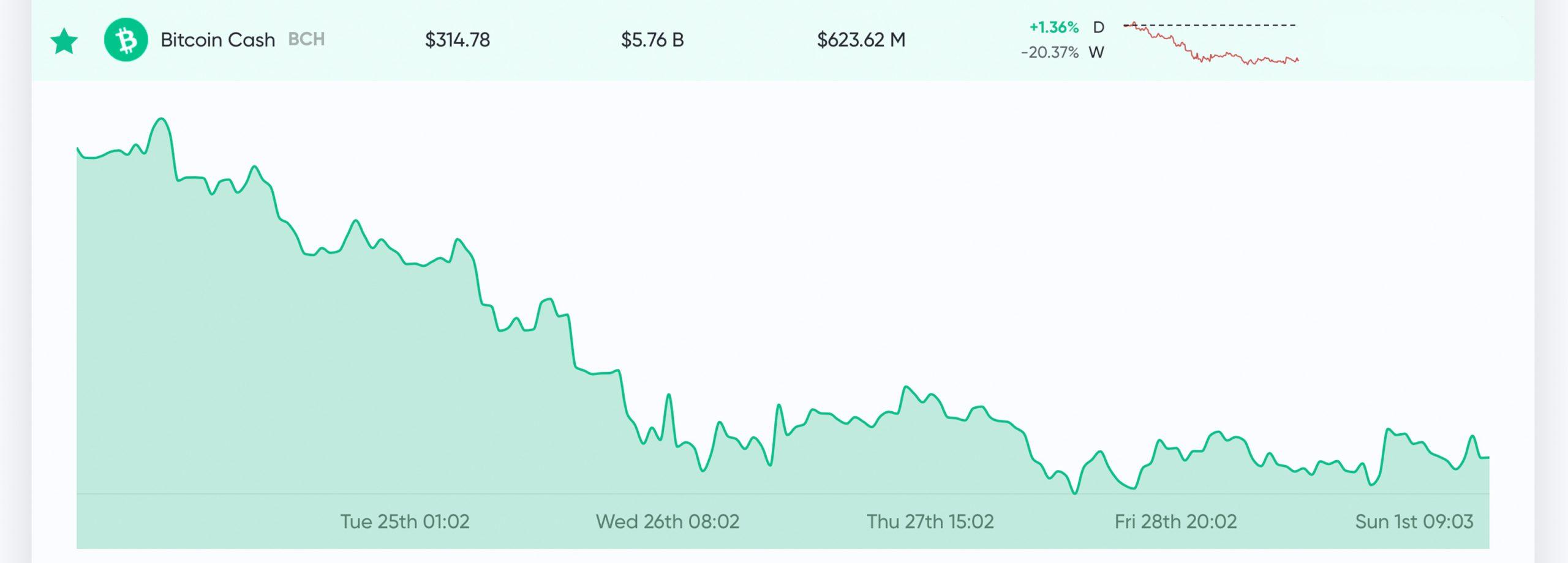 Market Update: Coronavirus Fears, Stock Market Crash, and Bitcoin Price Predictions
