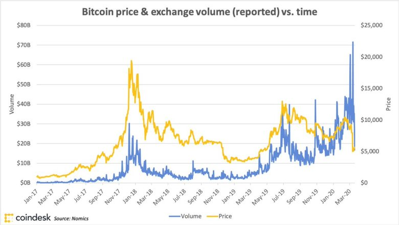 'Buy Bitcoin' Searches Skyrocket, Exchange Volumes Spike, Crypto Account Signups Swell 83% As Coronavirus Fears Heighten