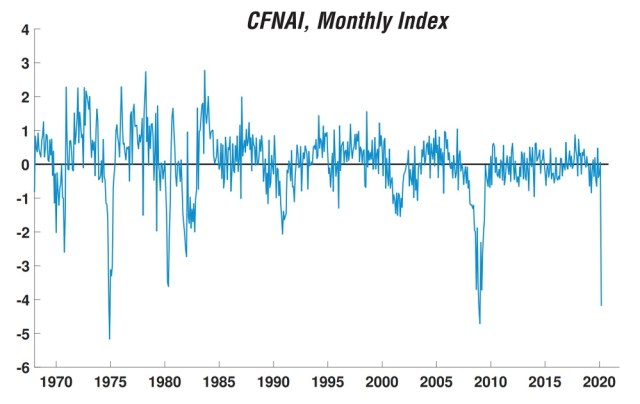 Fed monthly index recession Federal Reserve Index The US Is Already in Recession