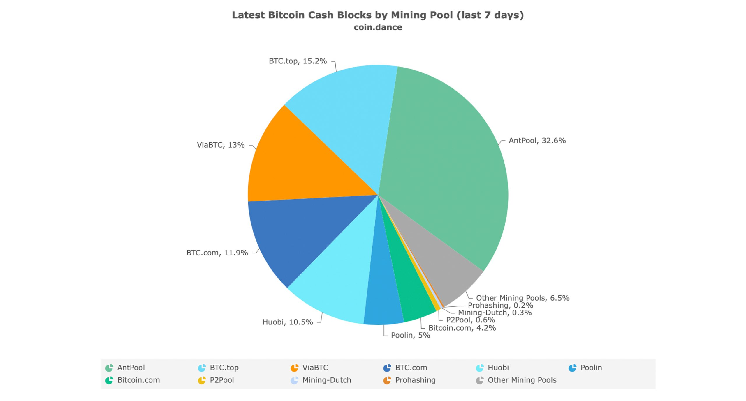 The Bitcoin Cash Halving Countdown - 50% Less Block Reward in 4 Days