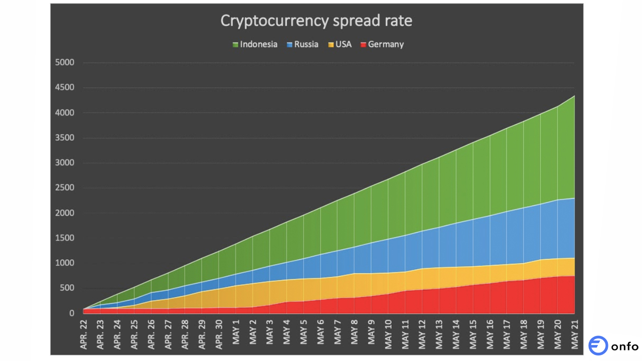 Cryptocurrencies Spread 4X Faster in Undeveloped Countries: Blockchain Analysis Report