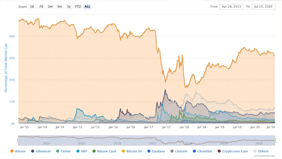 Crypto Race Heats Up: Bitcoin's Dominance Ratio Drops to Lowest Level in 12 Months