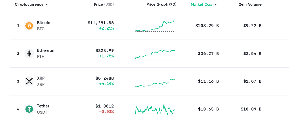 Tether Prints $300 Million, While XRP Reclaims Third Spot