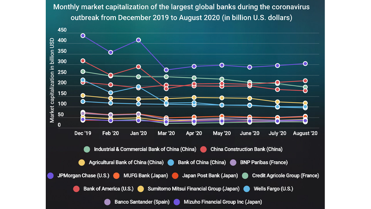Report: Market Valuation of 14 Banking Giants Shed $635 Billion This Year