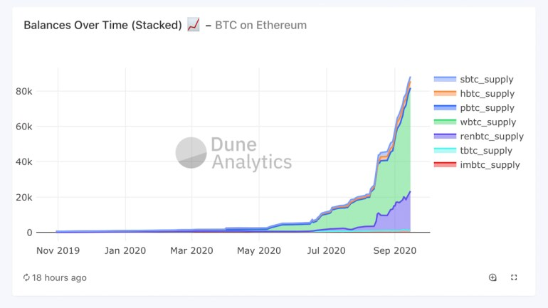 Over 15% of ETH Supply Locked in Smart Contracts, BTC Dominance Declining