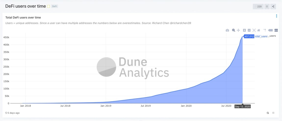 Defi Economy Rebounds: Total-Value Locked Jumps 28% Capturing Close to $9B