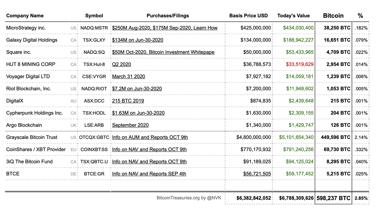 Here Are the Top Public Companies That Have Adopted Bitcoin as a Reserve Asset