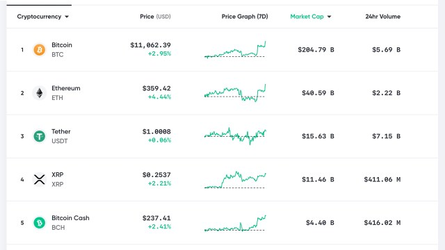 Market update: Bitcoin captures $11K, flash buy signal, Bollinger band squeeze