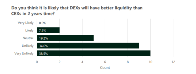 Centralized trading operators believe that the low liquidity of DEX will prevent user migration