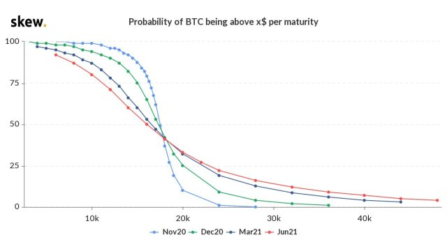 Bitcoin derivatives hit a record high, BTC options at the end of the year showed that 29% of the price exceeded $20,000