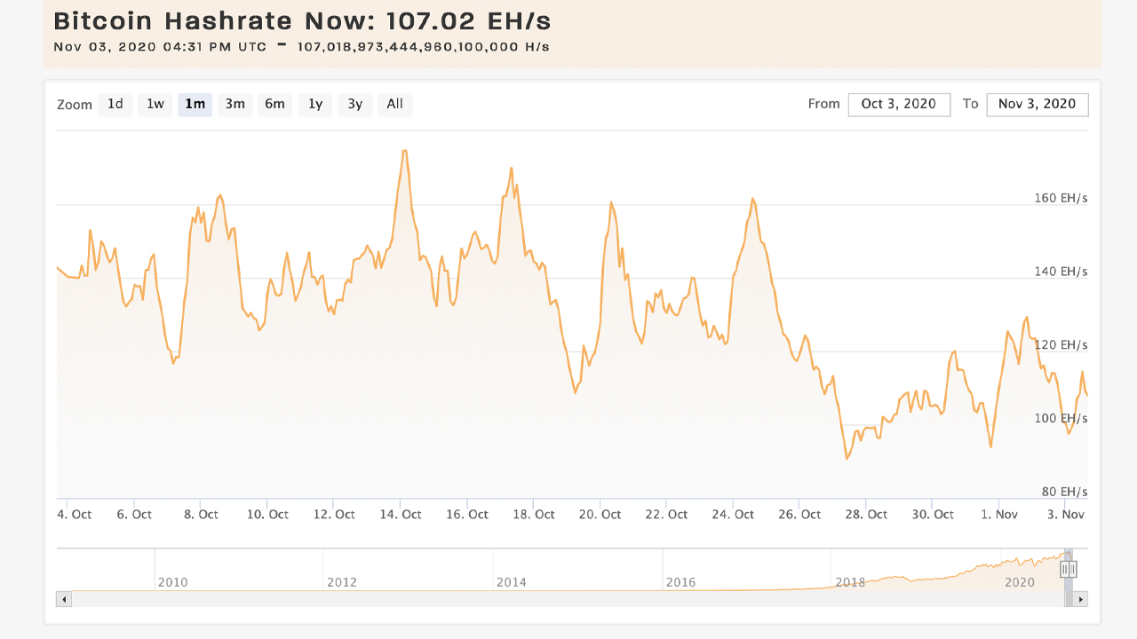 Bitcoin Network's Mining Difficulty Sees Largest Epoch Drop Since 2011