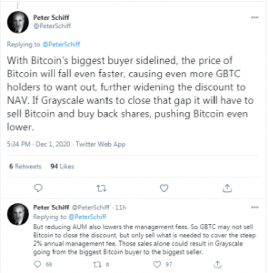 Peter Schiff Lays Into Grayscale and CNBC, Claims Conspiracy to Pump BTC Value