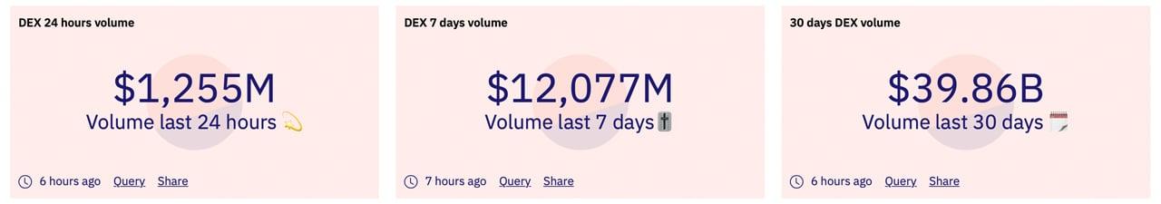 $100 Swaps: Ethereum Dex Volumes Saw $39 Billion Last Month Despite 'Insane' Trading Fees