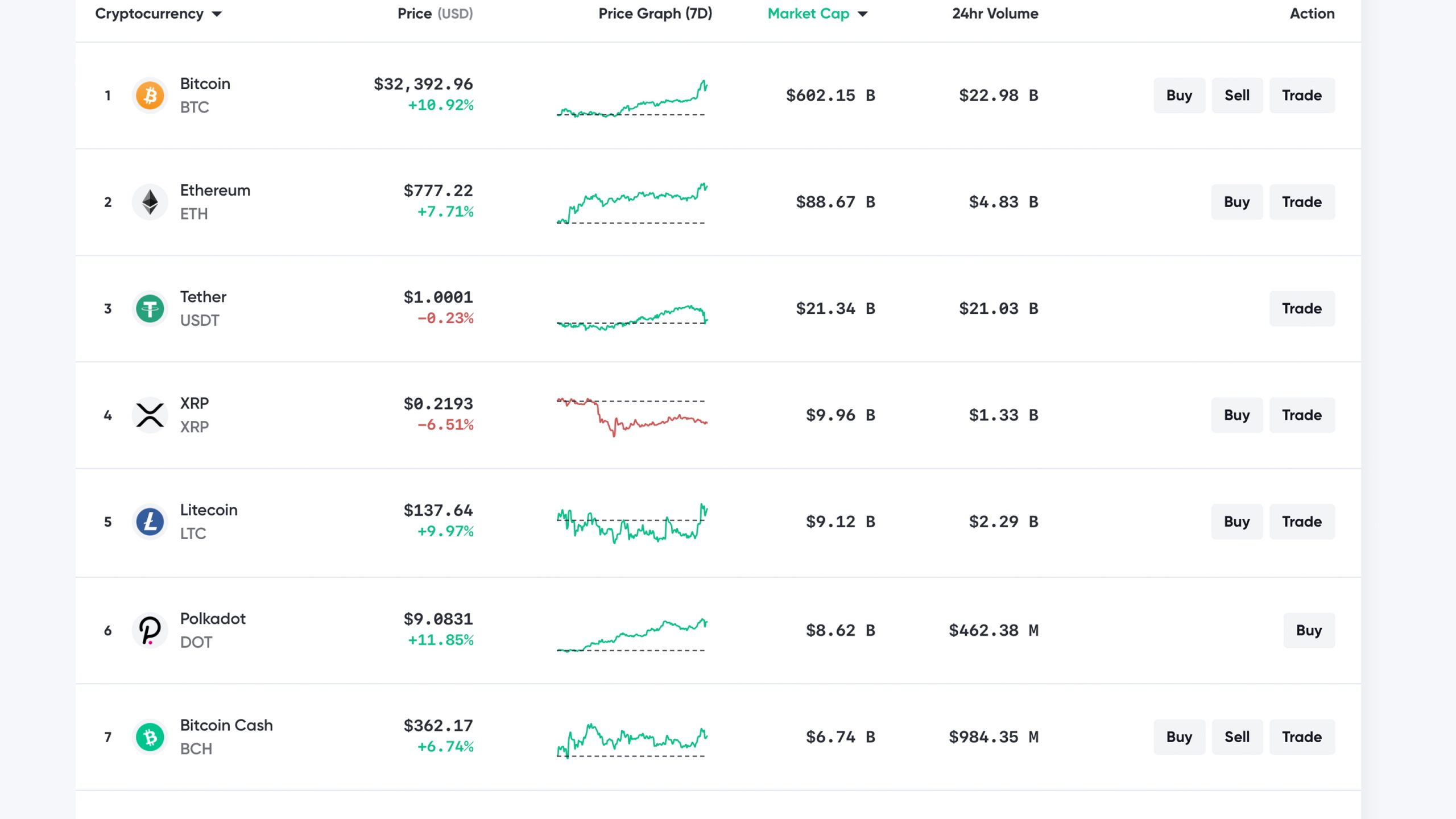 Crypto Economy Spikes More Than 11%, Entire Market Cap Captures Over $800 Billion