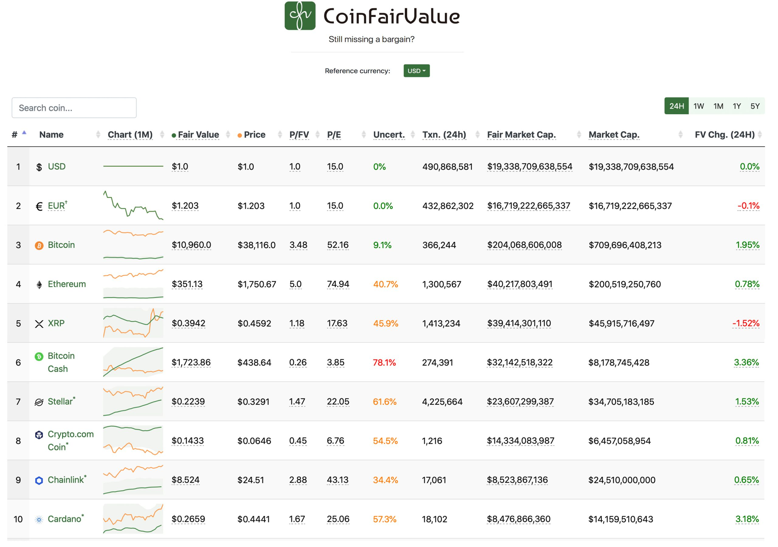 An Aggregated List of Cryptocurrency 'Fair Values' in 2021 Gives a Different Perspective