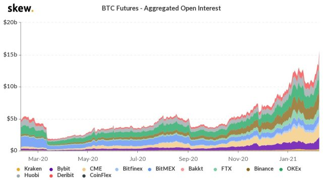 Open positions in Bitcoin futures exceeded $15 billion, and CME Group registered ETH contracts exceeded $33 million