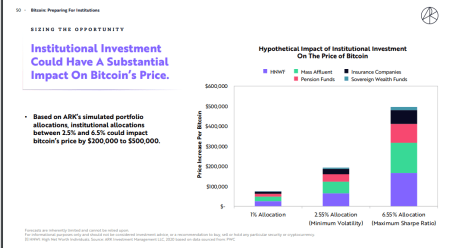 Ark Investment Study Suggest BTC Value Will Rise by $40,000 if All S&P 500 Companies