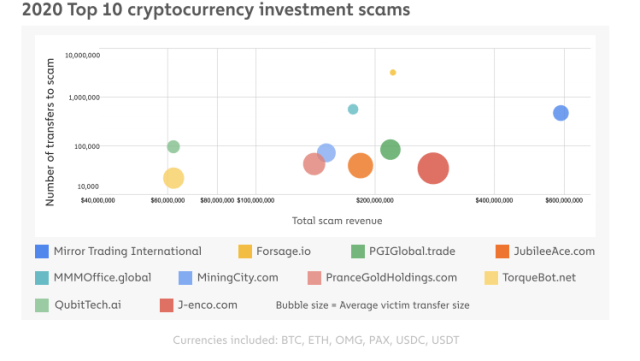 Mirror Trading International was named the biggest crypto scam of the year after gaining $589 million
