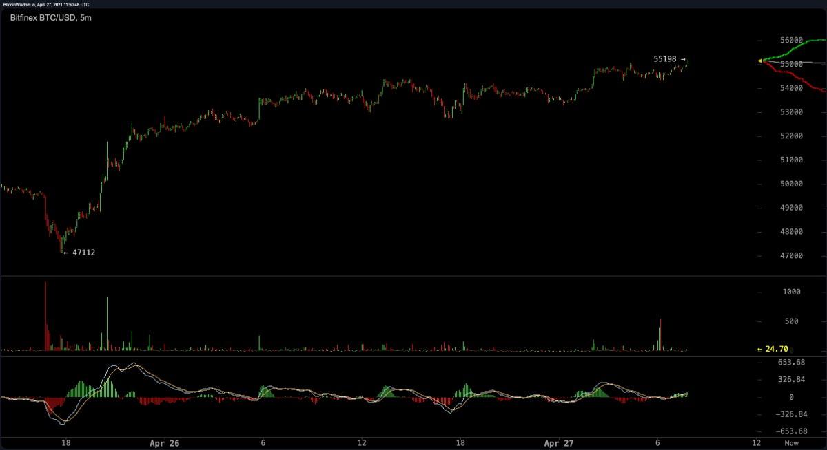 Market Update: Bitcoin Bulls Bounce Back, Dogecoin Slumps, XRP Jumps 18%