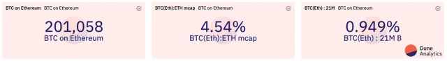 The price of Ethereum hit a new high, and the market value of Ethereum swallowed the dominance of BTC
