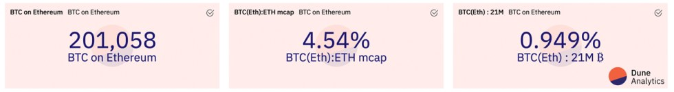 Ethereum's Price Taps Fresh New Highs, ETH Market Cap Eats Away BTC Dominance