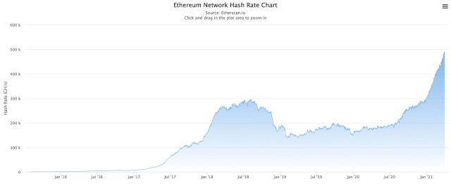 According to reports, the Ethereum hash rate has climbed to a new height. 2,000 Megahash ETH miners will be delisted this summer