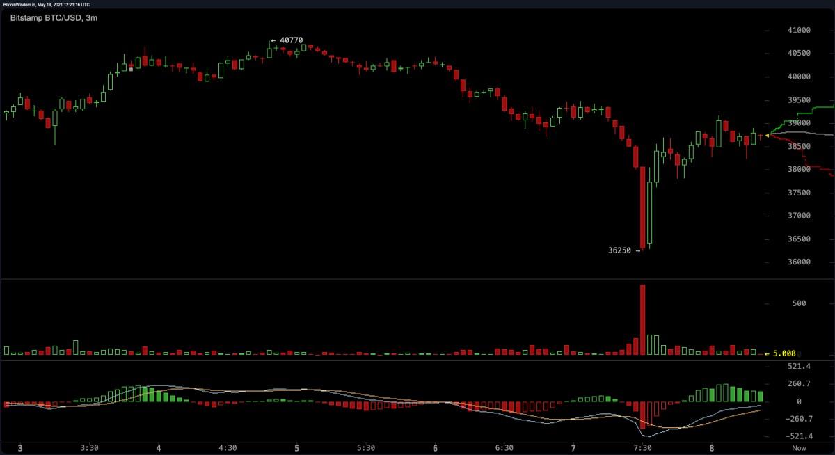 Bitcoin Drops Below $40K, Crypto Economy Down 17%, Markets Lost $250 Billion Last Week