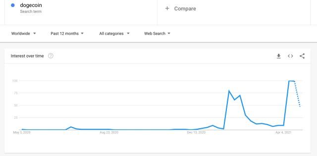 Dogecoin приблизился к историческим максимумам, цена взлетела выше после твита Илона Маска Dogefather в SNL