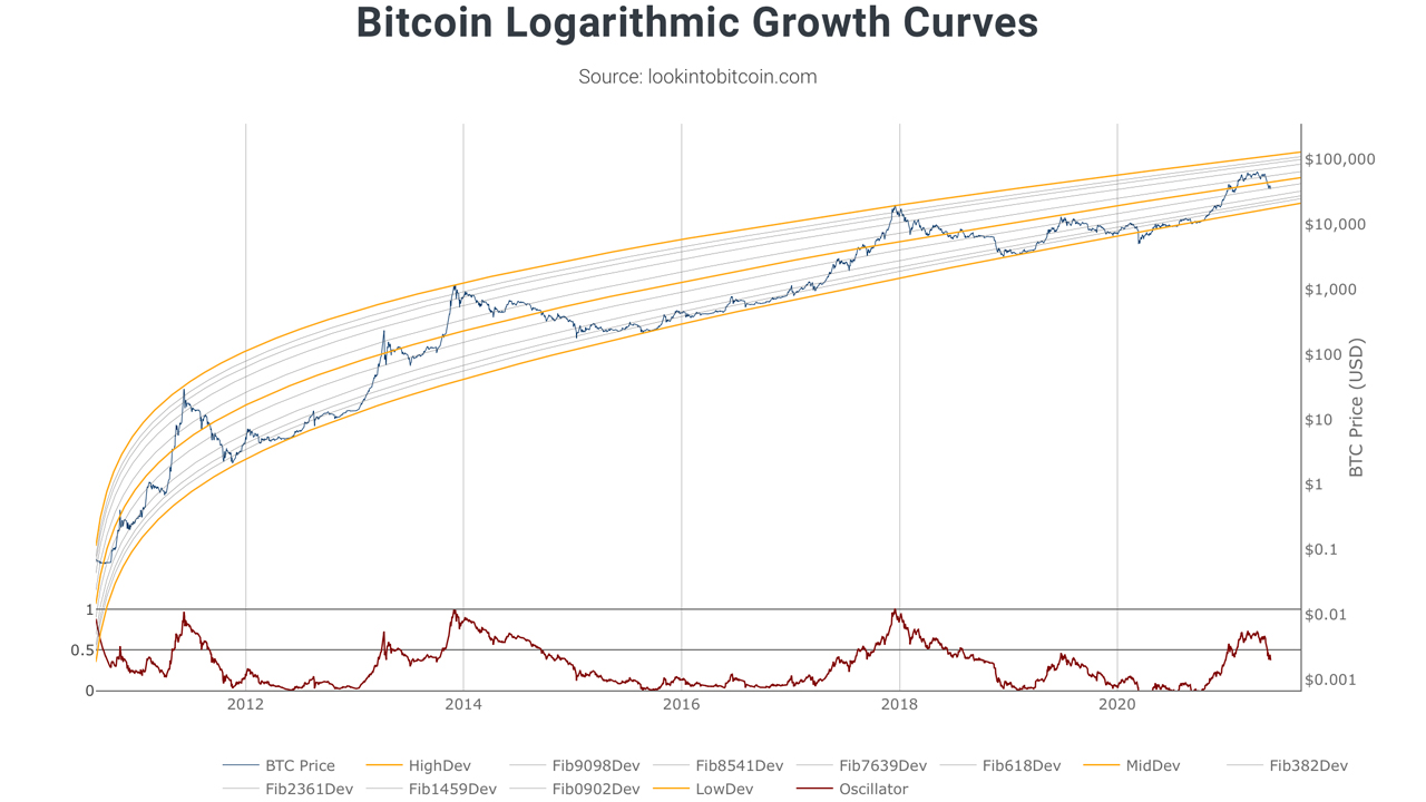Visualice los ciclos futuros de precios de Bitcoin con el modelo de corredor Power-Law
