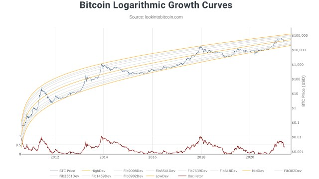 Use the power-law corridor model to visualize the future price cycle of Bitcoin