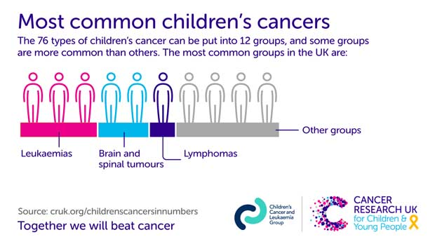 Science Surgery: 'How is cancer in children different from cancer in adults?' - Cancer Research UK