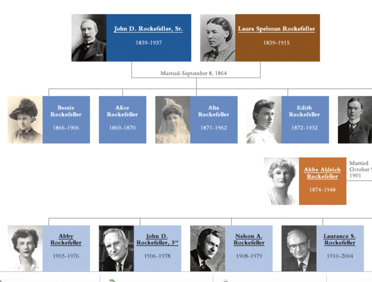 Rockeffeler Genealogical Tree