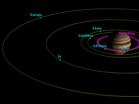 Galileo finds Jupiters rings formed by dust blasted off small moons Cornell Chronicle
