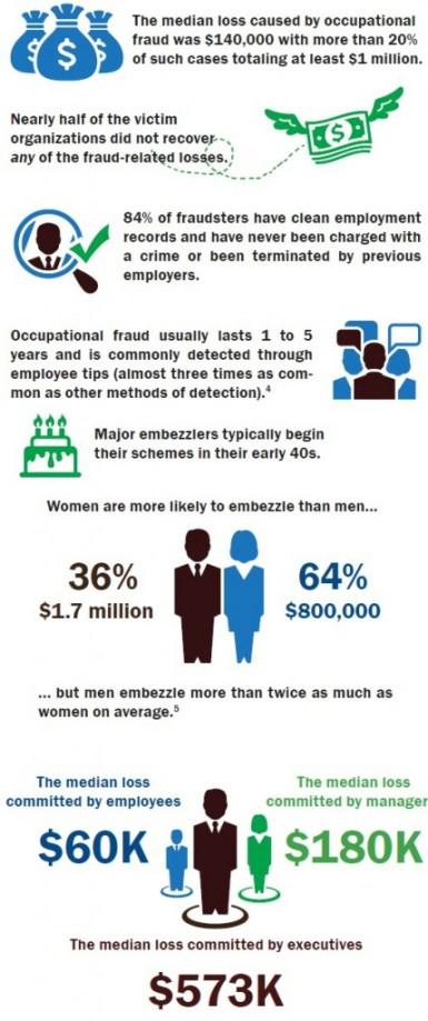 Embezzlement Infograph