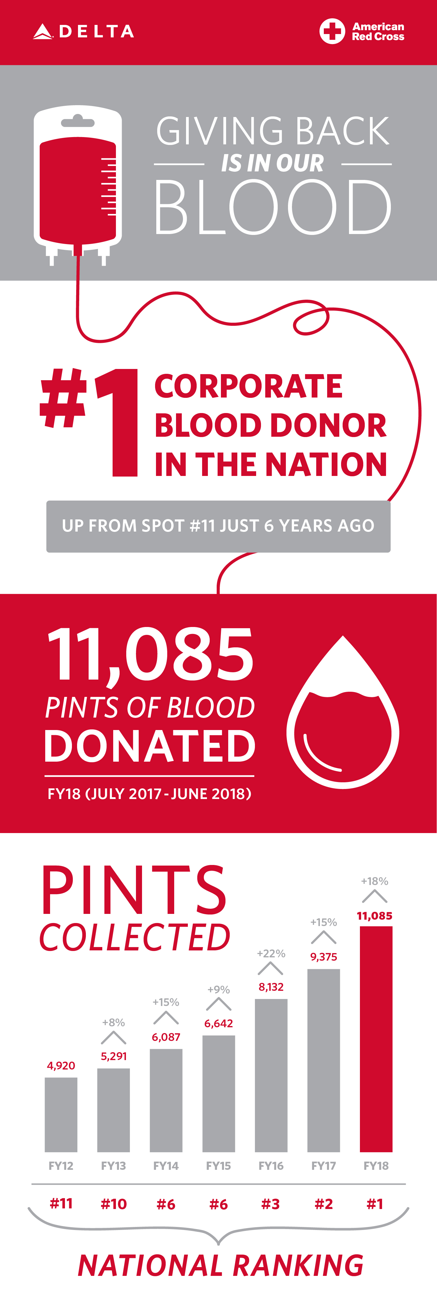 Delta Becomes No 1 Corporate Blood Donor For The American
