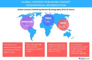 Global_Content_Publishing_Market